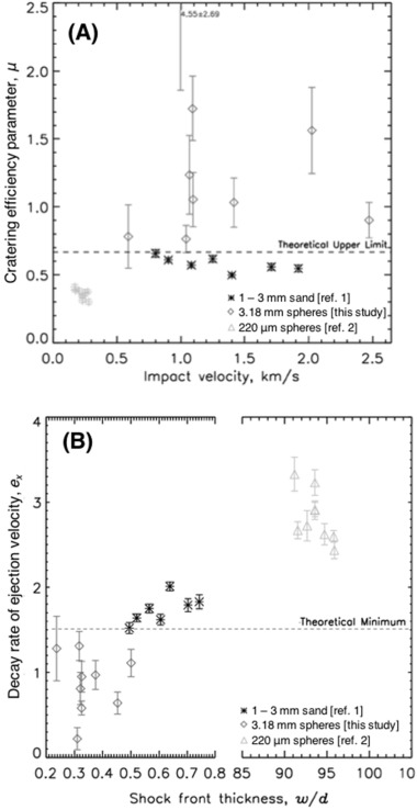 Impacts into coarse-grained spheres at moderate impact velocities