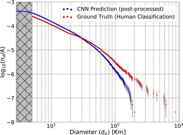 Lunar crater identification via deep learning - ScienceDirect