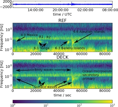 Seismic response of the Mars Curiosity Rover: Implications