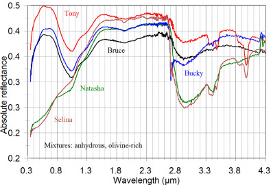 Spectral characterization of analog samples in anticipation
