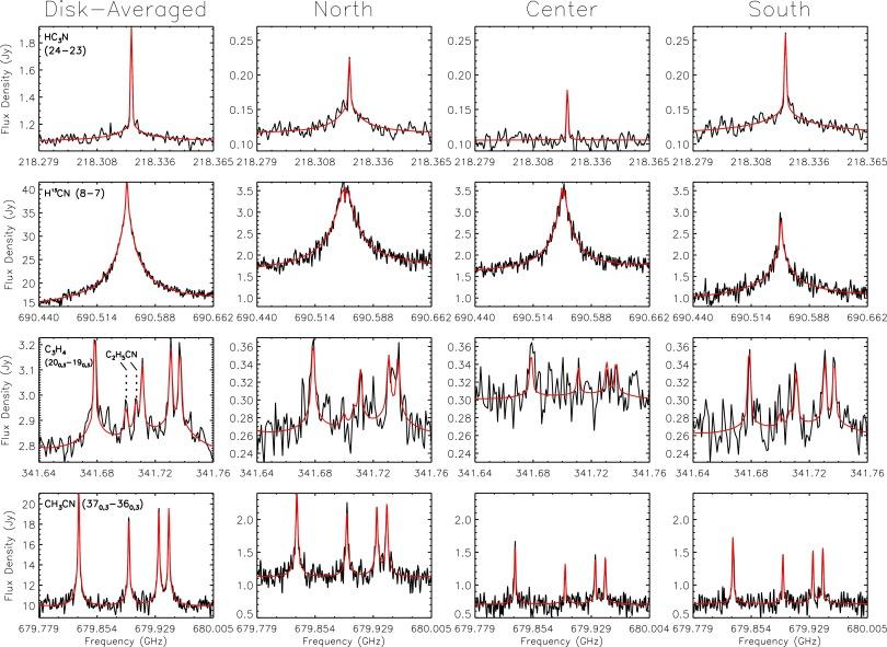 Abundance measurements of Titan's stratospheric HCN, HC3N