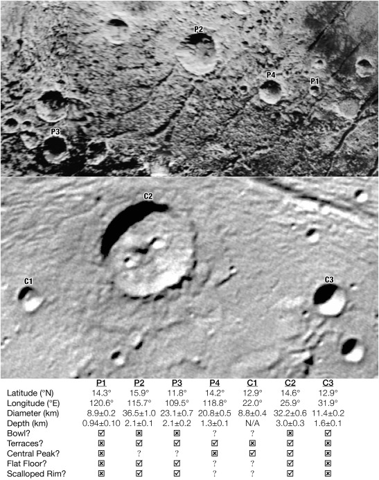 Depths Of Pluto S And Charon S Craters And Their Simple To Complex Transition Sciencedirect