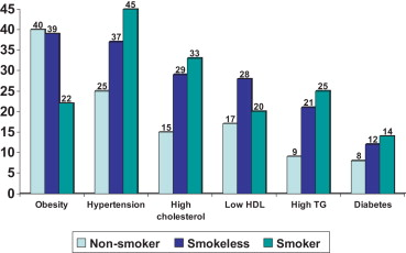 Smokeless tobacco and cardiovascular disease in low and