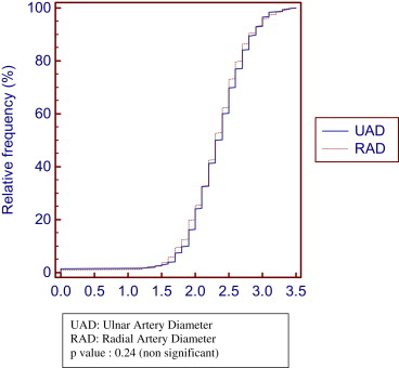 Size of distal radial and distal ulnar arteries in adults of ...