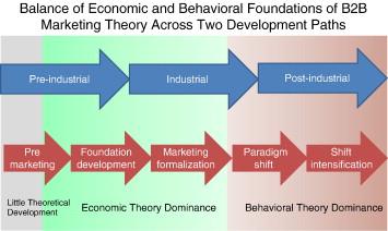 Development of B2B marketing theory - ScienceDirect