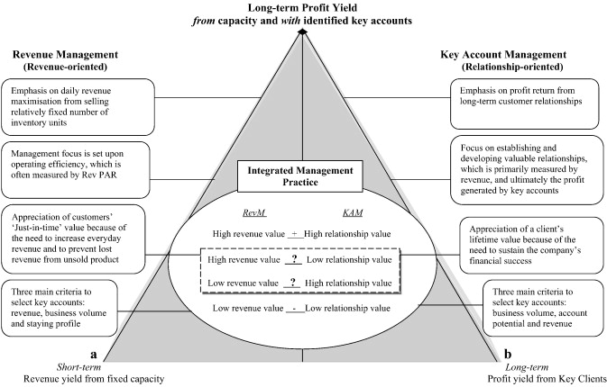 A framework for key account management and revenue
