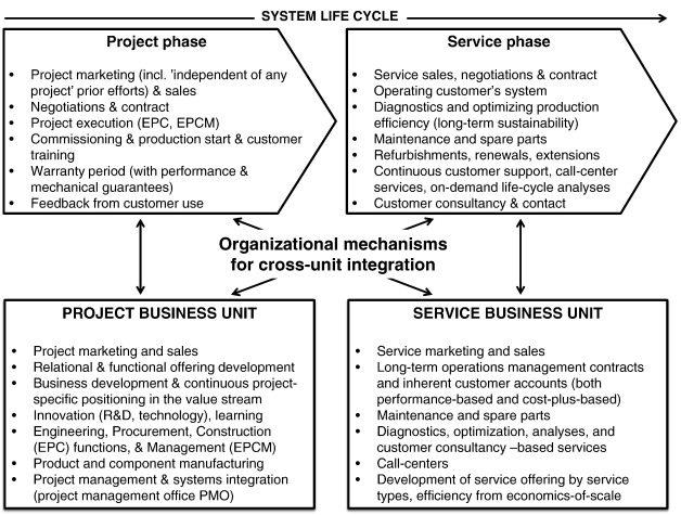 Organizing For Solutions How ProjectBased Firms Integrate Project