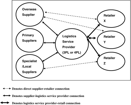 Intermediaries in power-laden retail supply chains: An