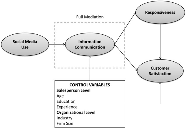 Social media: Influencing customer satisfaction in B2B sales