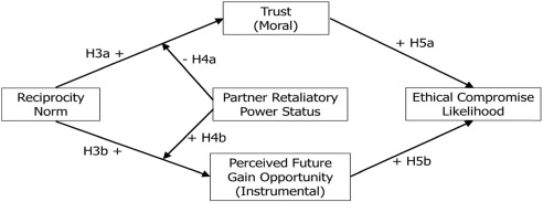 Dark Side Of Reciprocity Norm Ethical Compromise In Business
