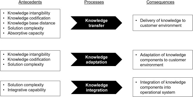 Explaining servitization failure and deservitization: A knowledge
