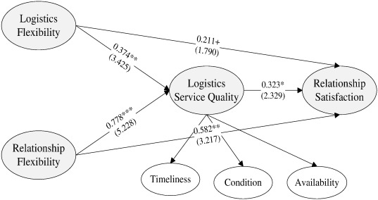 Flexibility And Quality In Logistics And Relationships