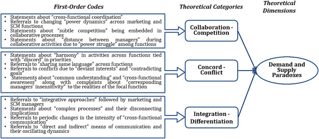 Understanding demand and supply paradoxes and their role in