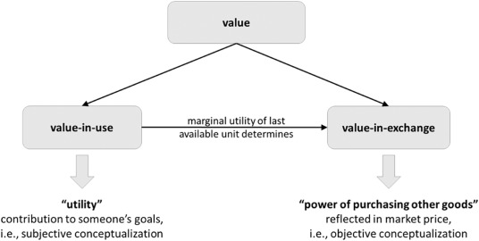 Conceptualizing and communicating value in business markets