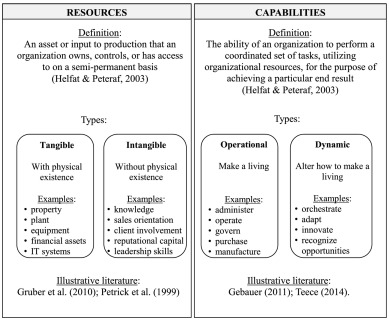 resources and capabilities itil