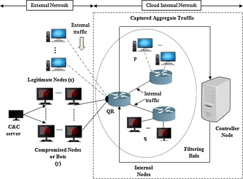 Low rate cloud DDoS attack defense method based on power spectral