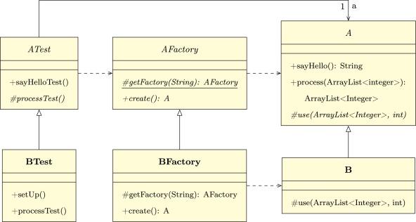 Template Method Test Pattern Sciencedirect