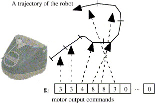 A Trajectory Of The Robot Using Motor Output Commands Ith Candidate Action Pattern Is Given By Gi Where