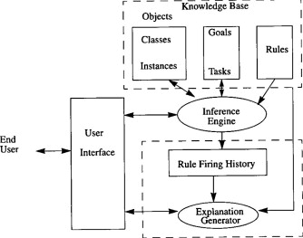 System regression test planning with a fuzzy expert system fuzzy expert system structure fandeluxe Choice Image