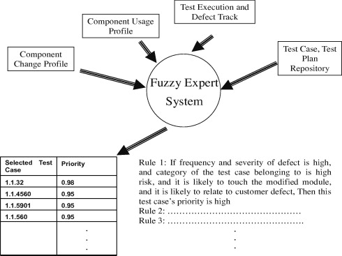 System regression test planning with a fuzzy expert system fuzzy expert system fandeluxe Choice Image