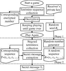 A steganographic method based on tetris games - ScienceDirect