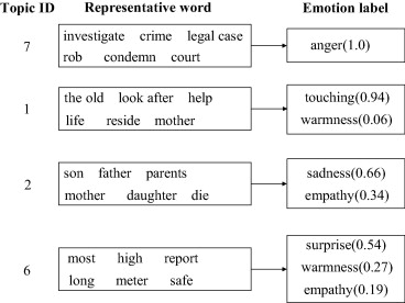Sentiment topic models for social emotion mining - ScienceDirect