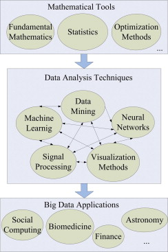 Data Intensive Applications Challenges Techniques And Technologies A Survey On Big Data Sciencedirect I found pandas is an amazing library that contains extensive capabilities and features for… data intensive applications challenges