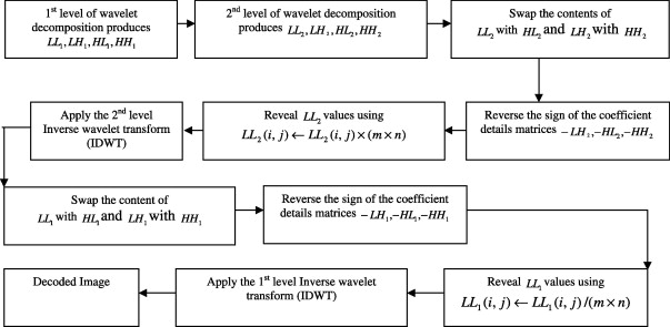 Image cryptographic algorithm based on the Haar wavelet