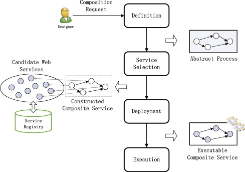 the life cycle of web services composition
