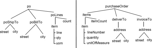Coreference detection in an XML schema - ScienceDirect