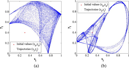 2d sine logistic modulation map for image encryption sciencedirect trajectories of a the proposed 2d slmm with parameters 1 3 and b the 2d logistic map with parameter r 119 ccuart