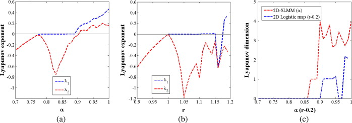 2d sine logistic modulation map for image encryption sciencedirect the le distributions of a 2d slmm 3 and b the 2d logistic map c the ld distributions of 2d slmm 3 and the 2d logistic map ccuart