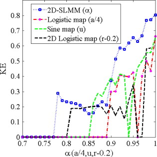2d sine logistic modulation map for image encryption sciencedirect the ke values of 2d slmm the logistic sine and 2d logistic maps ccuart Choice Image