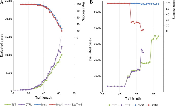Forced evolution in silico by artificial transposons and