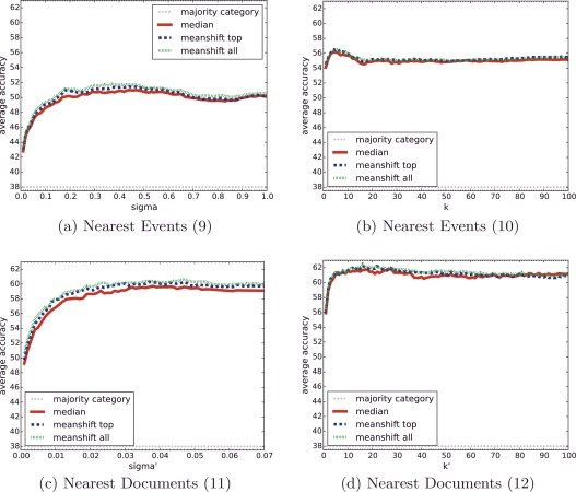 categorizing events using spatio temporal and user features from rh sciencedirect com
