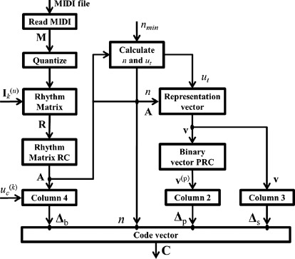 Musical rhythmic pattern extraction using relevance of