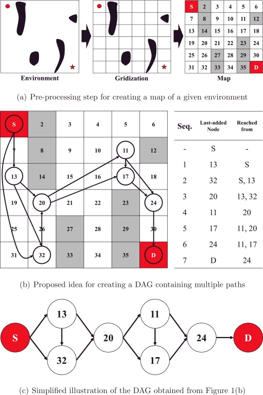 An effective initialization method for genetic algorithm