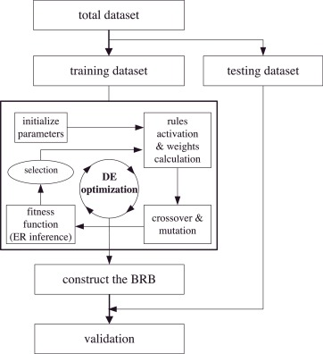 Belief rule based expert system for classification problems