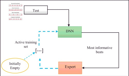 Deep learning approach for active classification of