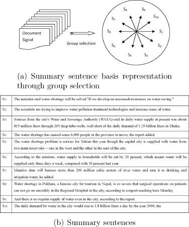 Multi-document summarization via group sparse learning