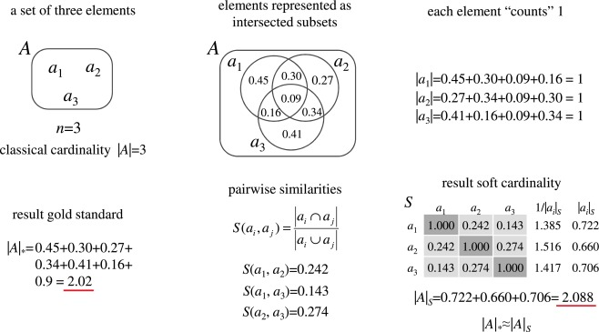 Mathematical properties of soft cardinality: Enhancing Jaccard, Dice