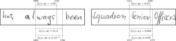HMM word graph based keyword spotting in handwritten document images