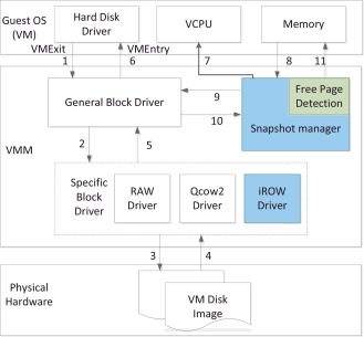 Towards an efficient snapshot approach for virtual machines