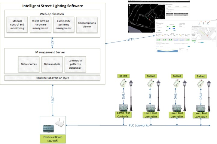 Intelligent System For Lighting Control In Smart Cities Sciencedirect
