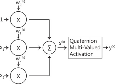 Introducing quaternion multi-valued neural networks with