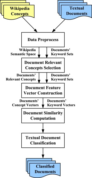 An efficient Wikipedia semantic matching approach to text