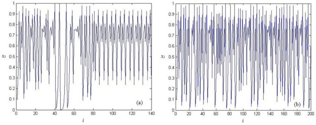 Delay introducing method to improve the dynamical degradation of a fig 1 ccuart
