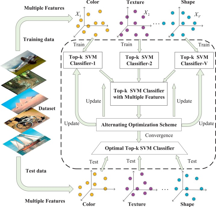 Top-k multi-class SVM using multiple features - ScienceDirect