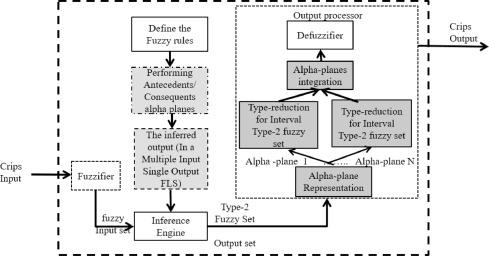 A generalized type-2 fuzzy logic approach for dynamic