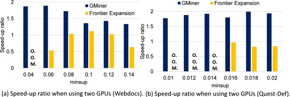 GMiner: A fast GPU-based frequent itemset mining method for large